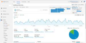 website traffic data from google analytics